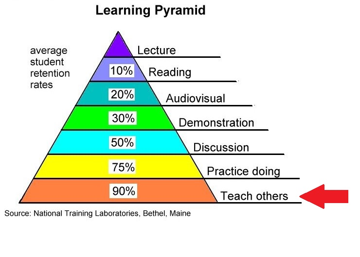 Learning-Pyramid-e1424807777228